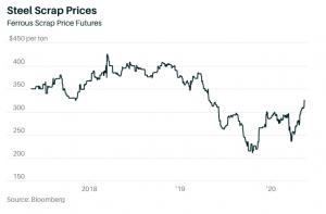 Steel Scrap Prices 2020